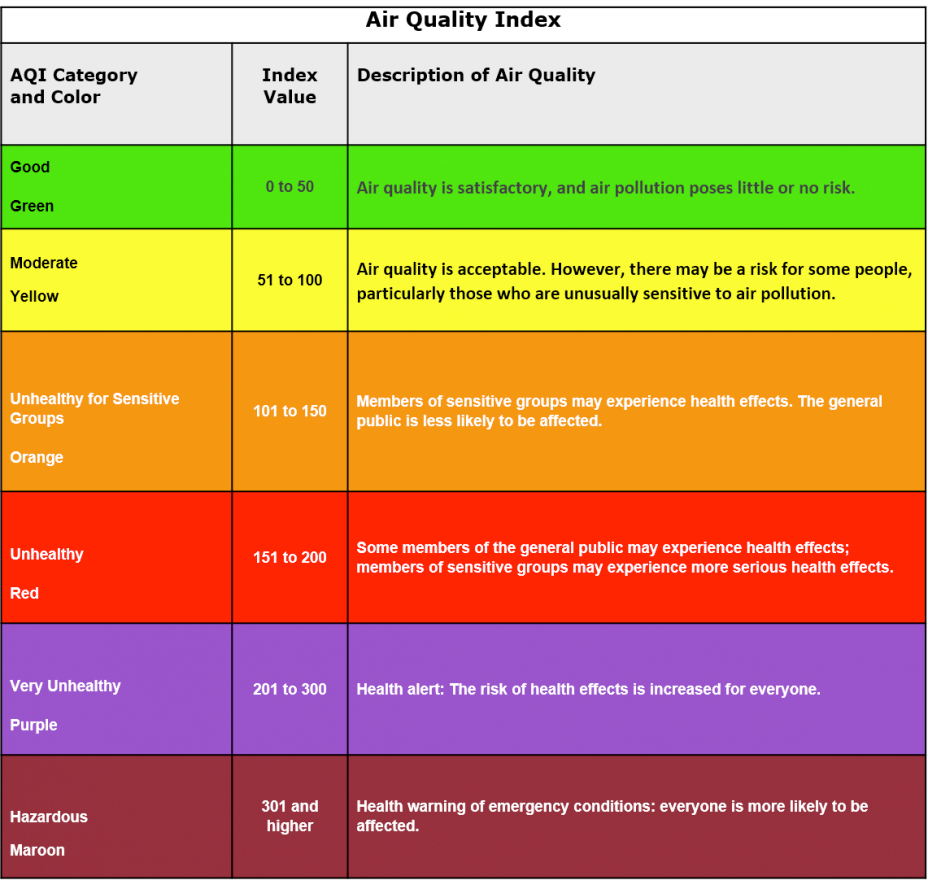 Air Quality Index Values